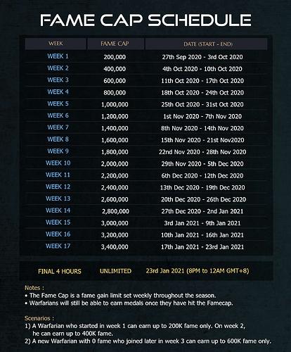 Fame cap schedule