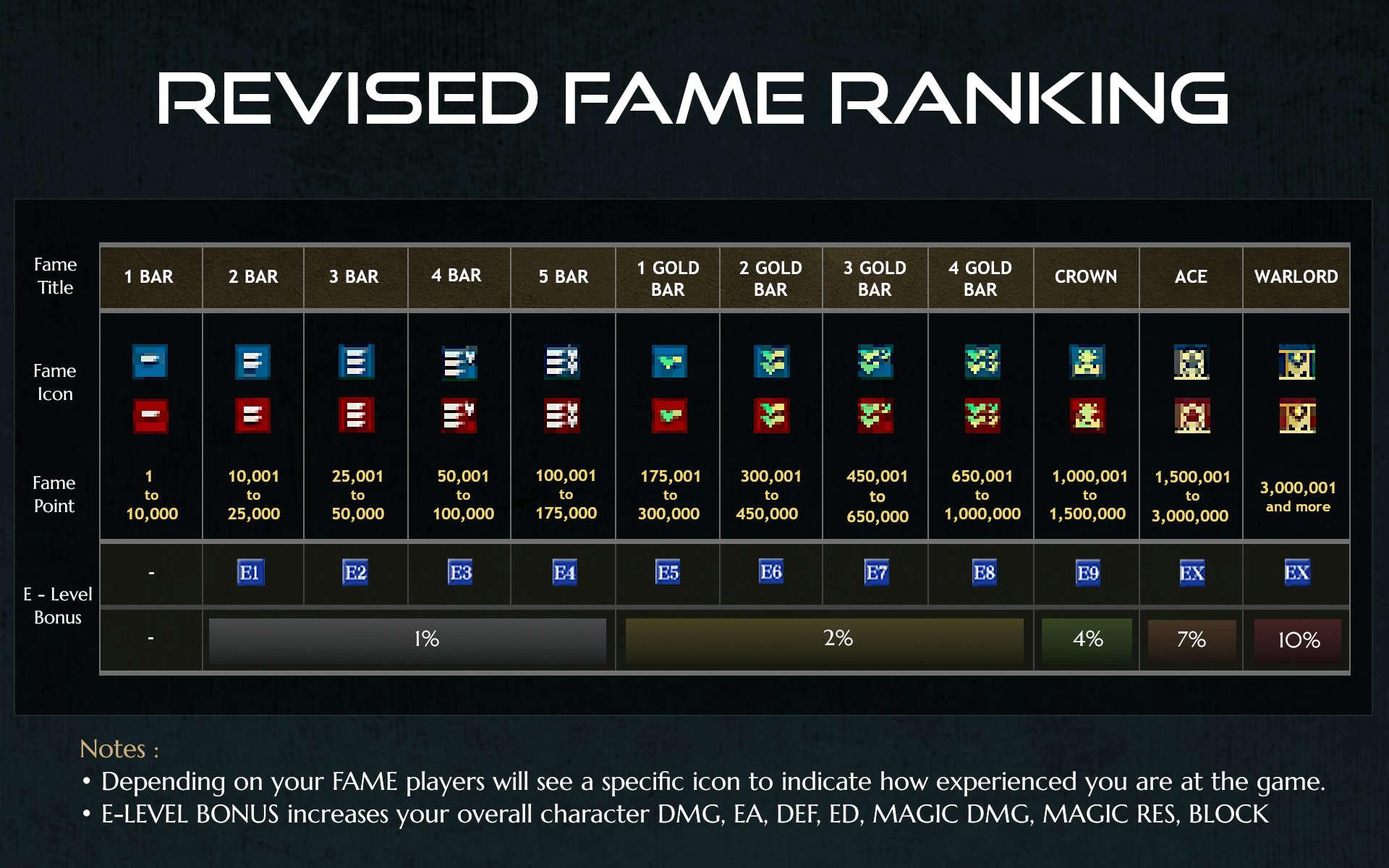 New Fame Ranking v2
