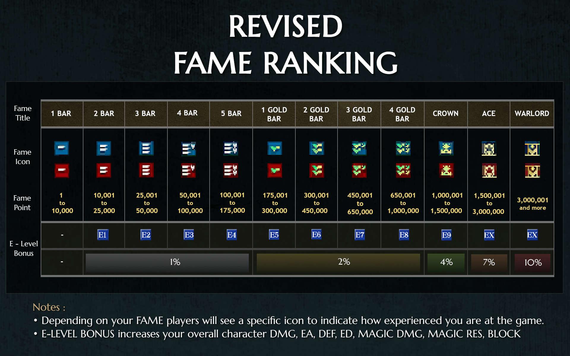 Revised Fame Ranking